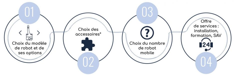 Infograhie-solutions