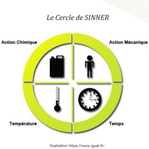 cercle de sinner